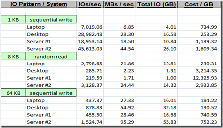results for the tests against the simulated log files/luns