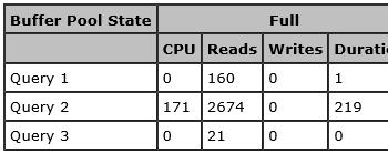 Using DBCC DROPCLEANBUFFERS When Testing SQL Server Performance