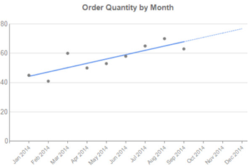 how to add a linear trendline in excel