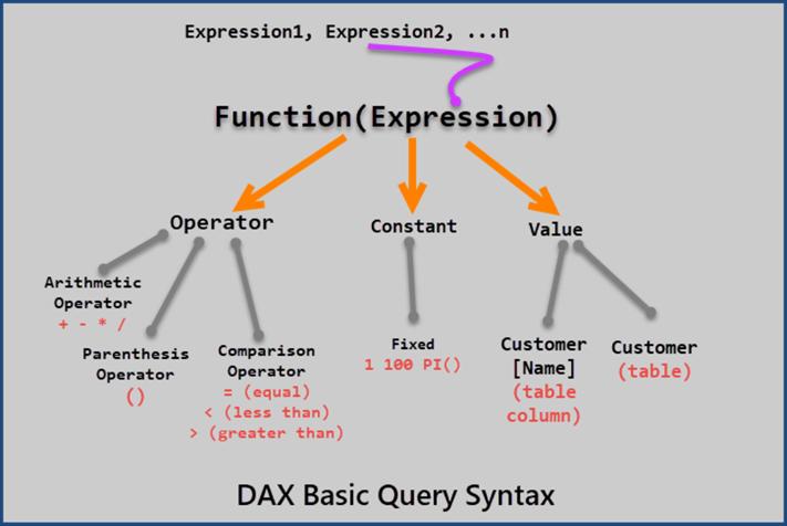 dax查询语法