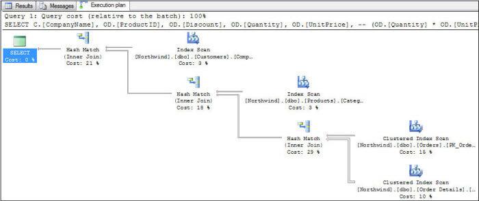 SQL Server Query Execution Plans in SQL Server Management Studio