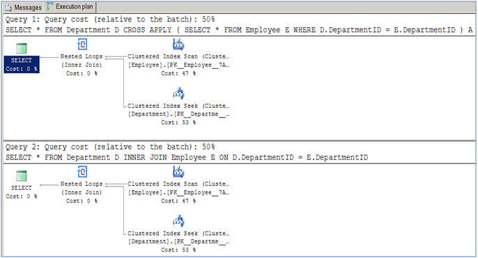 cross apply and inner join query plan