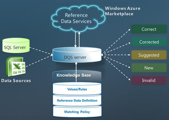 SQL Server 2012 Data Quality Services Processes