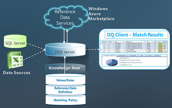 SQL Server 2012 Data Quality Services Matching Results