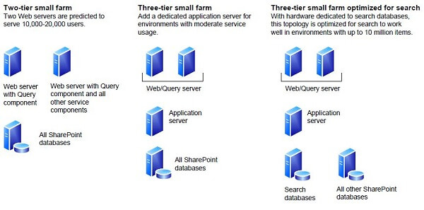 Topologies for SharePoint Server 2010