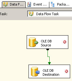 Add the Ole DB Source and Destination to the SSIS Data Flow Tab