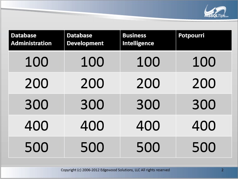 SQL Server Jeopardy Board
