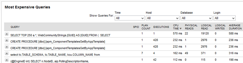 SolarWinds SQL Server Most Expensive Queries Report