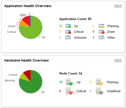 SolarWinds Application Health and Hardware Health Overview
