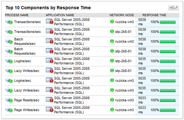 SolarWinds SQL Server Top 10 Report for Components by Response Time