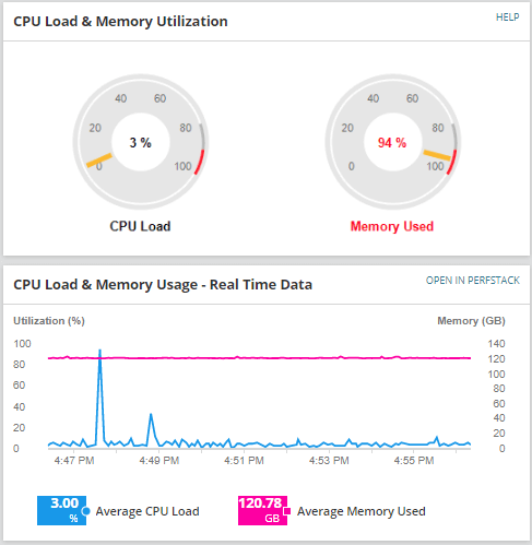 SolarWinds CPU Load and Memory Load Gauges