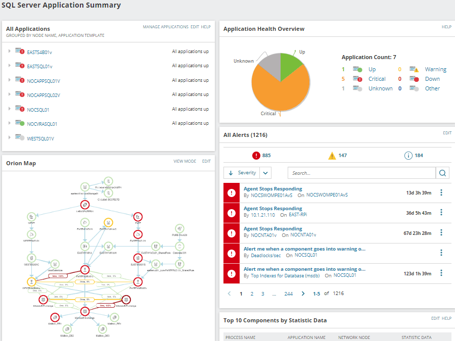 SolarWinds SQL Server Application Summary