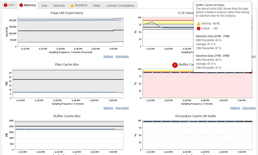SolarWinds DPA Free Memory Resource Graph