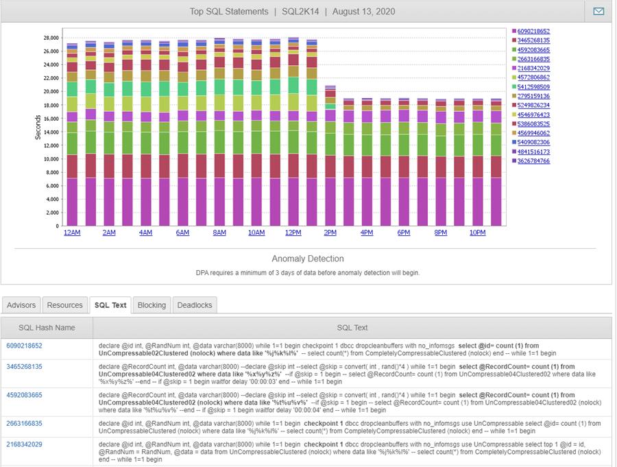 SolarWinds DPA Free SQL Server Wait Stats