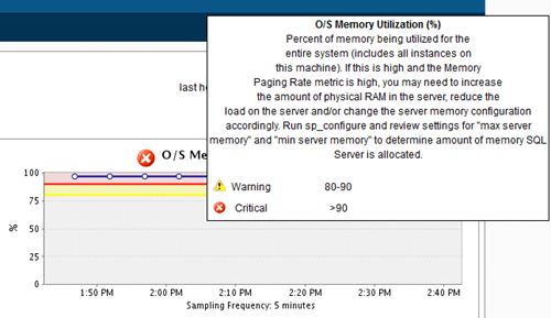Here is an example, related to the O/S Memory Utilization Percentage.