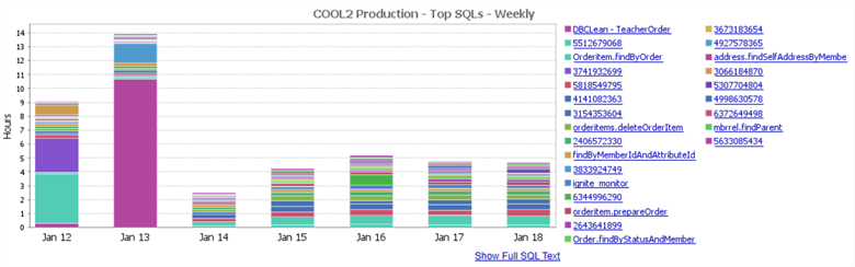 Top SQLs Weekly Report in Database Performance Analyzer