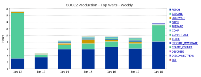 Top Waits Weekly Report in Database Performance Analyzer