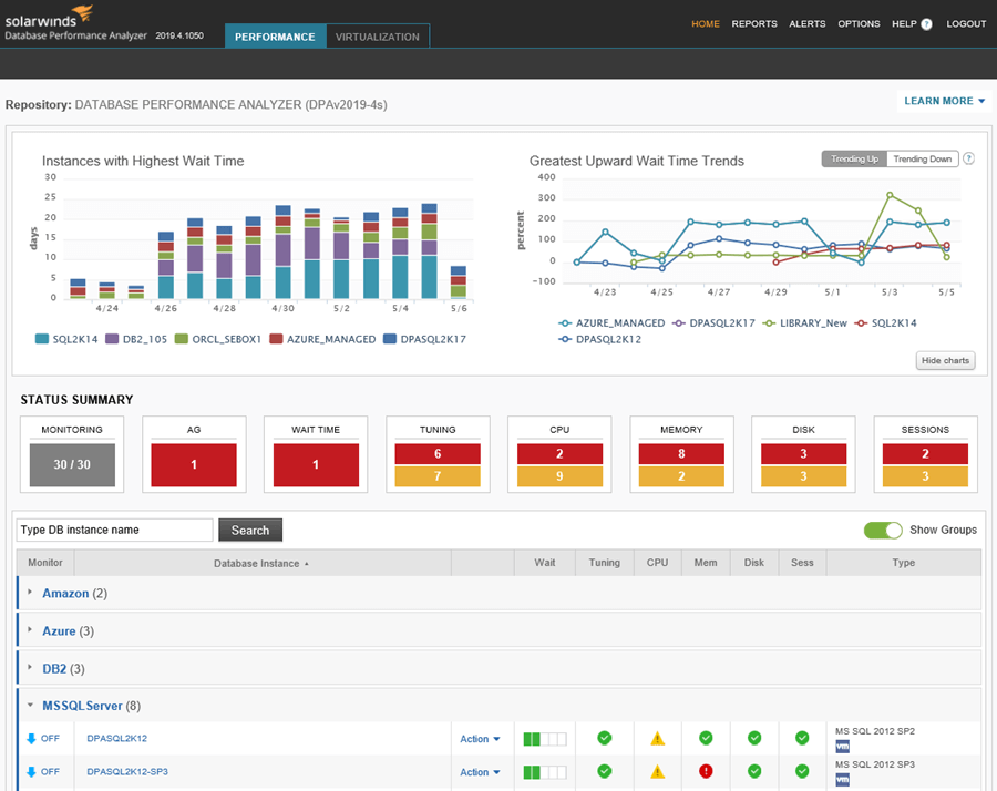 SolarWinds Database Performance Analyzer Main Dashboard