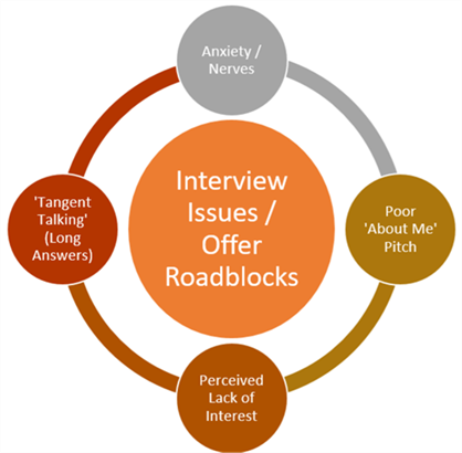 Interview Issues and Offer Roadblocks for Candidates