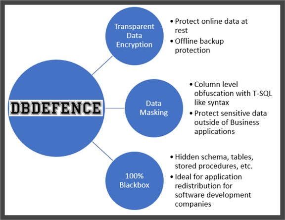 DbDefence three pronged security consisting of Transparent Data Encryption, Data Masking and 100% Blackbox