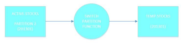 Sliding Window - Diagram 2 - Switch Partition - Description: How does the switch partition function work?