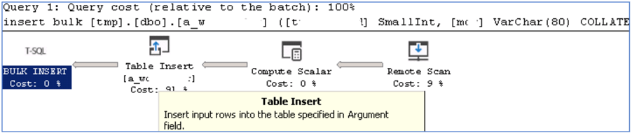 How to Copy a Table in SQL Server to Another Database