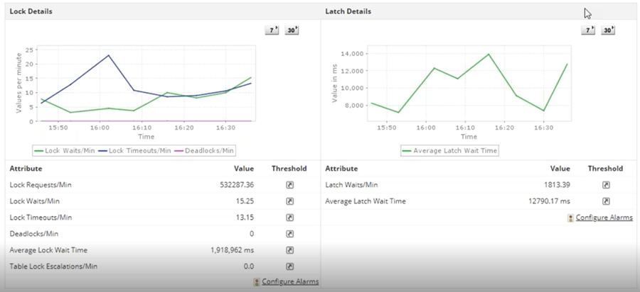 ManageEngine Application Manager SQL Server Overview Tab with general statistics and performance metrics