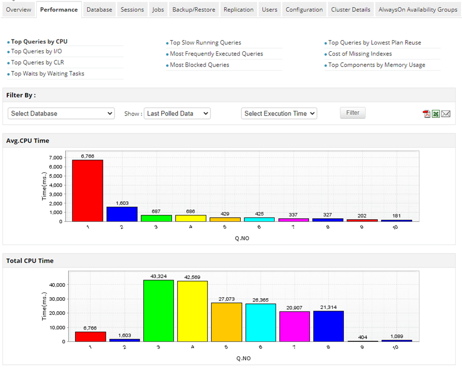 ManageEngine Application Manager Top Queries by CPU