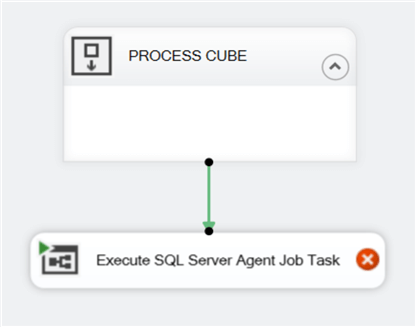 DAILY_CUBE_PROCESS SSIS package Control Flow