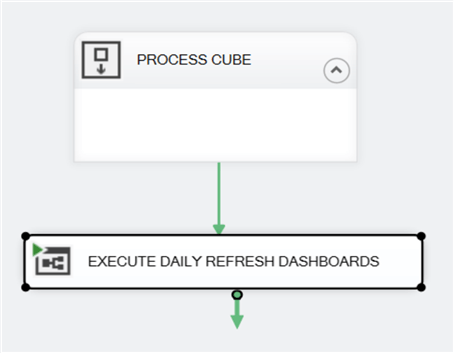 DAILY_CUBE_PROCESS SSIS package Control Flow with renamed Execute SQL Server Agent Job Task