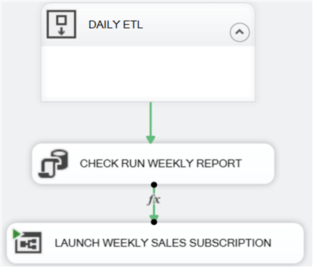 DAILY_ETL SSI package Control Flow with CHECK RUN WEEKL REPORT added