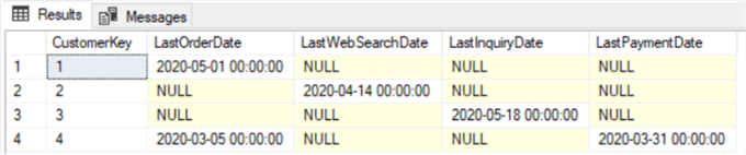Customer last activity date query results after update