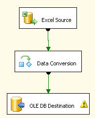 data conversion