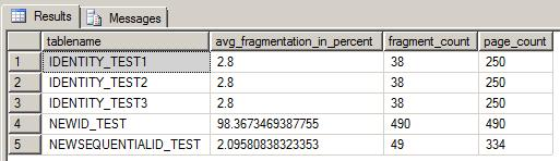 fragmentation data