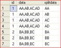 Splitting Delimited Strings Using XML in SQL Server