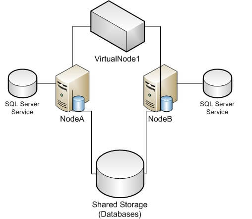 understanding why there is still downtime for sql server Real Application Cluster