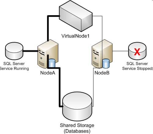 shared storage databases