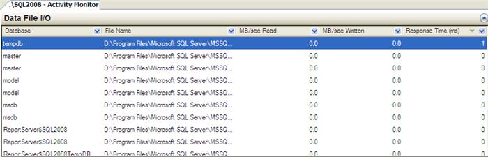 performance analysis using sql server 2008 activity monitor tool