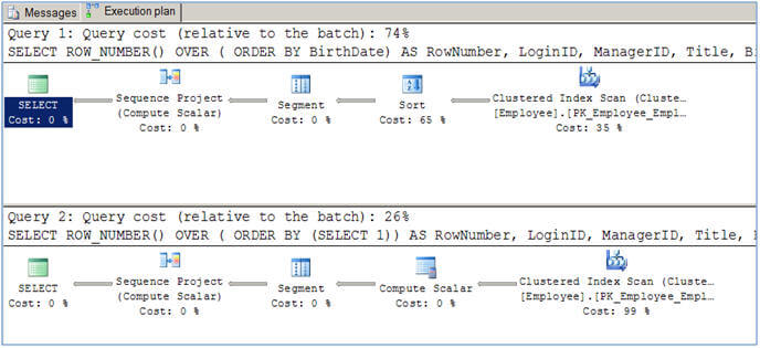 SQL Server Ranking Functions Row_Number and Rank