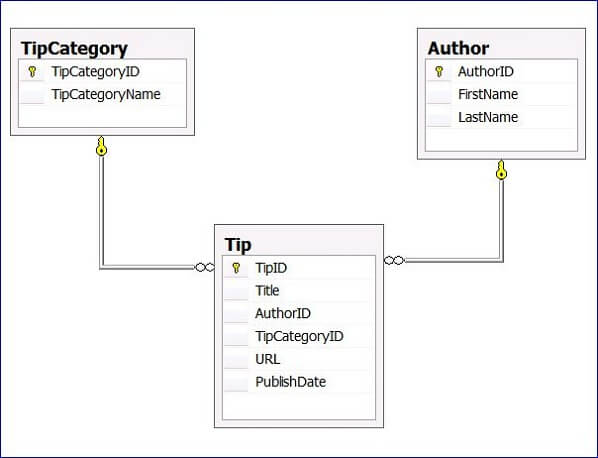 The Entity Framework (EF) is an Object Relational Mapping (ORM) tool that allows developers to work with the database by simply writing .NET code