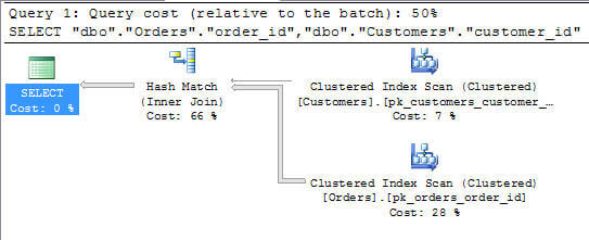 Using  SQL Server Profiler I captured the command as it was fulfilled inside of the SQL Server query engine