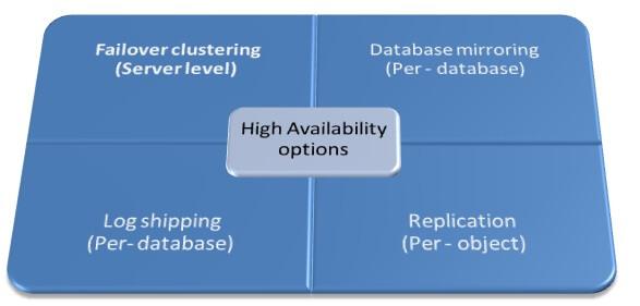 SQL Server 2008 High Availability Options