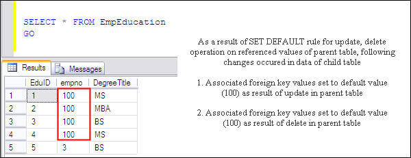 set default option for foreign keys in sql 2005 and sql 2008