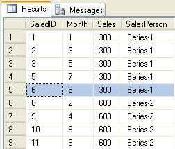create a dataset for use in the ssrs report