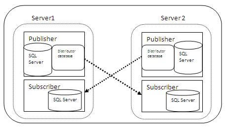 Overview of Peer-to-Peer Transactional Replication in SQL