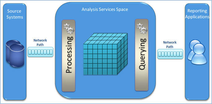 analysis services architecure layers