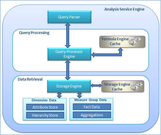 analysis services engine processing steps