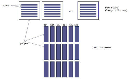 Row store versus columnstore indexes