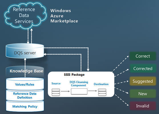 the SSIS component reads data from the source