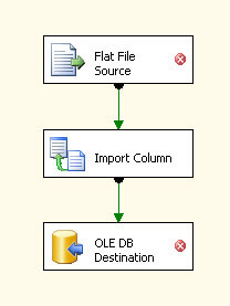 Create a Flat file, an import column and a OLEDB Destination